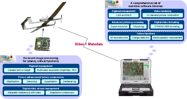 InPixal - Image processing for drones and robots