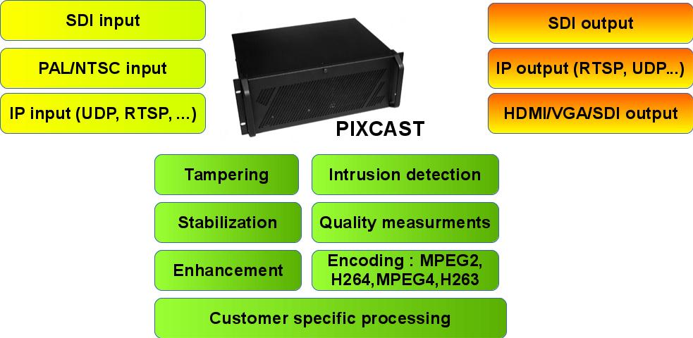PIXCAST_view_en